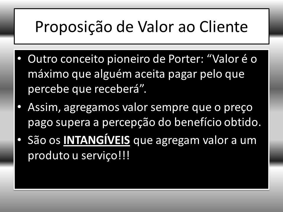 Proposição de Valor ao Cliente Outro conceito pioneiro de Porter: Valor é o máximo que alguém aceita pagar pelo que percebe que receberá.