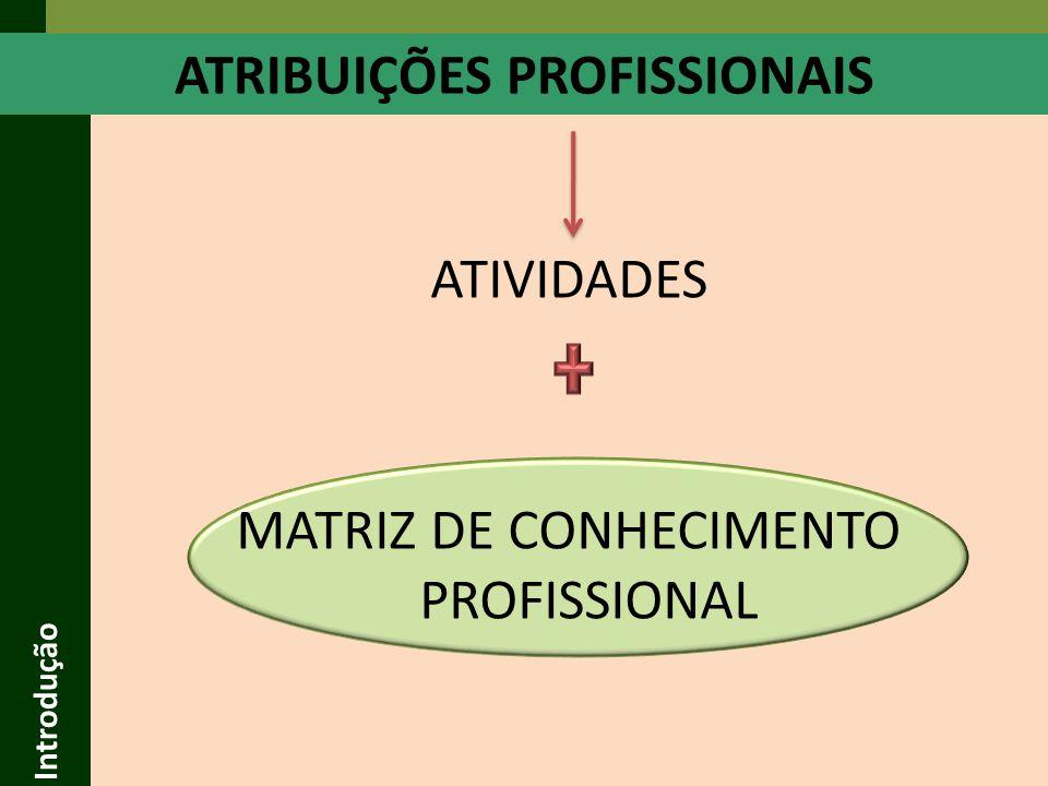 Introdução Competências/ Campos de Atuação/ Campos do Saber Decreto Federal 23.196/33 Resolução 218/73 (CONFEA) – Art.