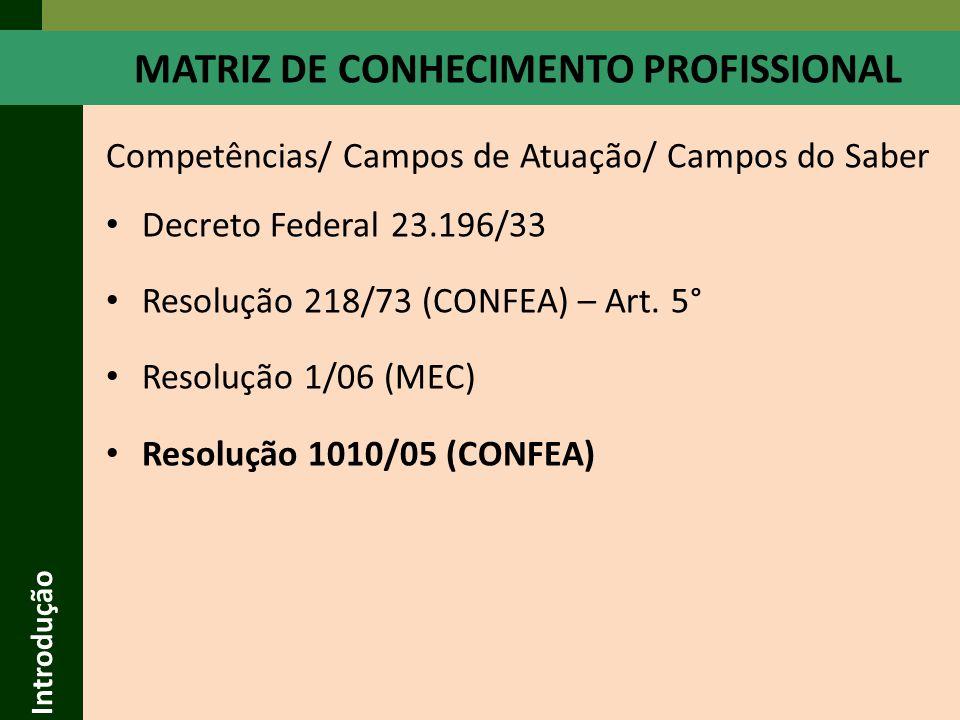 Introdução RESOLUÇÃO 1010/05 (CONFEA) Atribuição alicerçada na estrutura curricular Específica(para cada profissional) Anexo II Aplicativo Início da aplicação Alertas