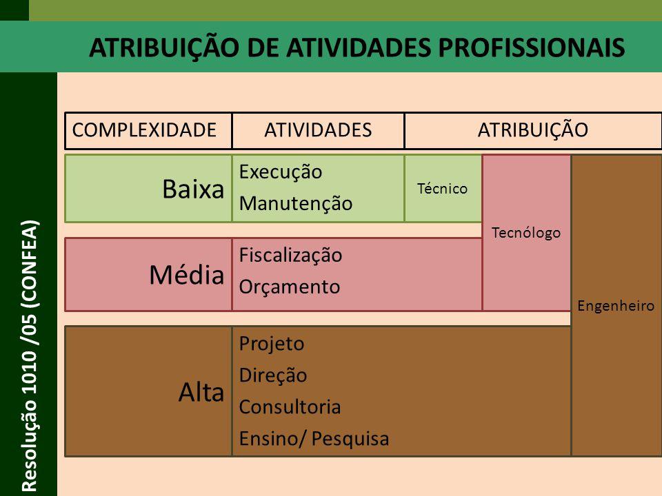 Resolução 1010 /05 (CONFEA) MATRIZ DE CONHECIMENTO PROFISSIONAL GERAL* (Aplicativo CONFEA) ENG.