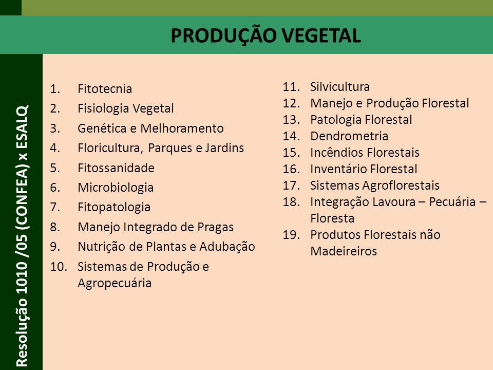 Resolução 1010 /05 (CONFEA) x ESALQ 1.Zootecnia 2.Fisiologia Animal 3.Genética e Melhoramento 4.Microbiologia 5.Piscicultura 6.Aquicultura 7.Sistemas de Produção Agropecuária 8.Integração Lavoura – Pecuária PRODUÇÃO ANIMAL