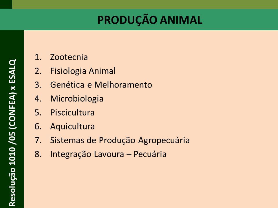Resolução 1010 /05 (CONFEA) x ESALQ 1.Microbiologia 2.Produtos Agropecuários 3.Tecnologia de Produção de Produtos Agropecuários 4.Tecnologia de Produtos de Pesca 5.Sistemas Agroindustriais 6.Tecnologia de Pós- Colheita 7.Certificação 8.Industrialização de Produtos Florestais 9.Biodeterioração e Preservação de Madeira 10.Polpa e Papel 11.Propriedades da Madeira 12.Química da Madeira 13.Serraria e Secagem 14.Recursos Energéticos PROCESSAMENTO DE PRODUTOS AGROPECUÁRIOS