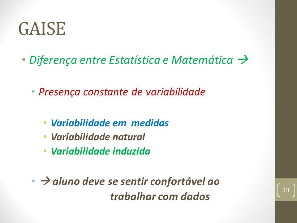 GAISE Diferença entre Estatística e Matemática Presença constante de variabilidade Variabilidade em medidas Variabilidade natural Variabilidade induzi