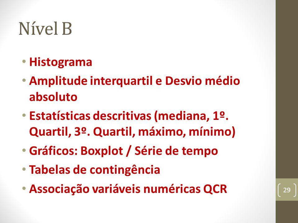 Nível B Histograma Amplitude interquartil e Desvio médio absoluto Estatísticas descritivas (mediana, 1º. Quartil, 3º. Quartil, máximo, mínimo) Gráfico