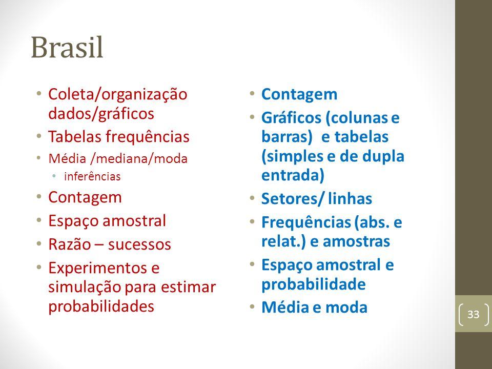 Brasil Coleta/organização dados/gráficos Tabelas frequências Média /mediana/moda inferências Contagem Espaço amostral Razão – sucessos Experimentos e