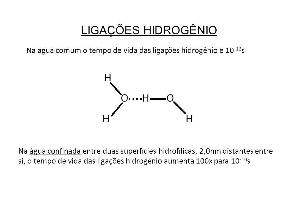 LIGAÇÕES HIDROGÊNIO Na água comum o tempo de vida das ligações hidrogênio é 10 -12 s Na água confinada entre duas superfícies hidrofílicas, 2,0nm dist