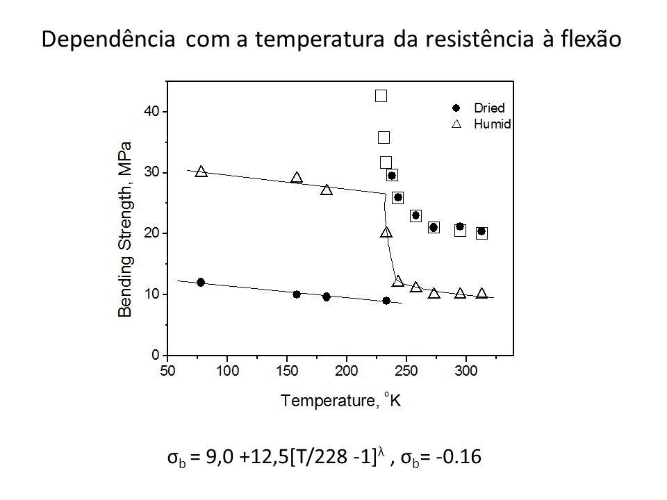 σ b = 9,0 +12,5[T/228 -1] λ, σ b = -0.16 Dependência com a temperatura da resistência à flexão