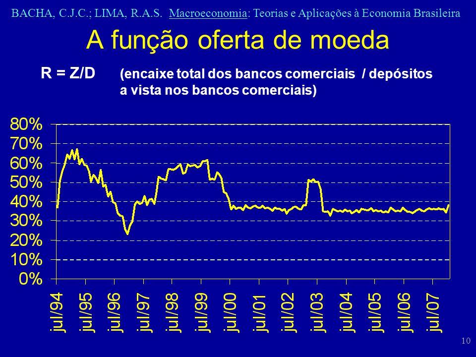 BACHA, C.J.C.; LIMA, R.A.S. Macroeconomia: Teorias e Aplicações à Economia Brasileira 10 A função oferta de moeda R = Z/D (encaixe total dos bancos co