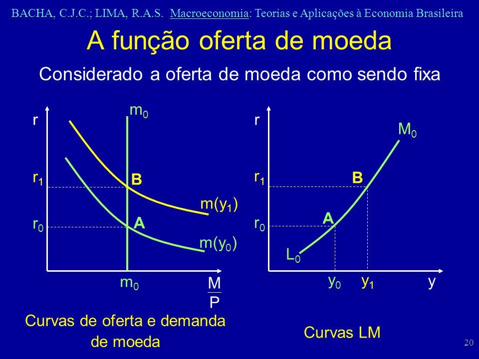 BACHA, C.J.C.; LIMA, R.A.S. Macroeconomia: Teorias e Aplicações à Economia Brasileira 20 A função oferta de moeda Curvas de oferta e demanda de moeda