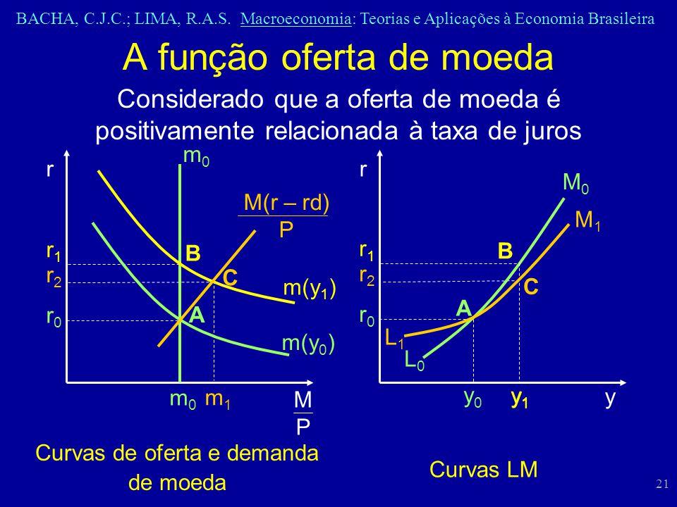 BACHA, C.J.C.; LIMA, R.A.S. Macroeconomia: Teorias e Aplicações à Economia Brasileira 21 A função oferta de moeda Curvas de oferta e demanda de moeda