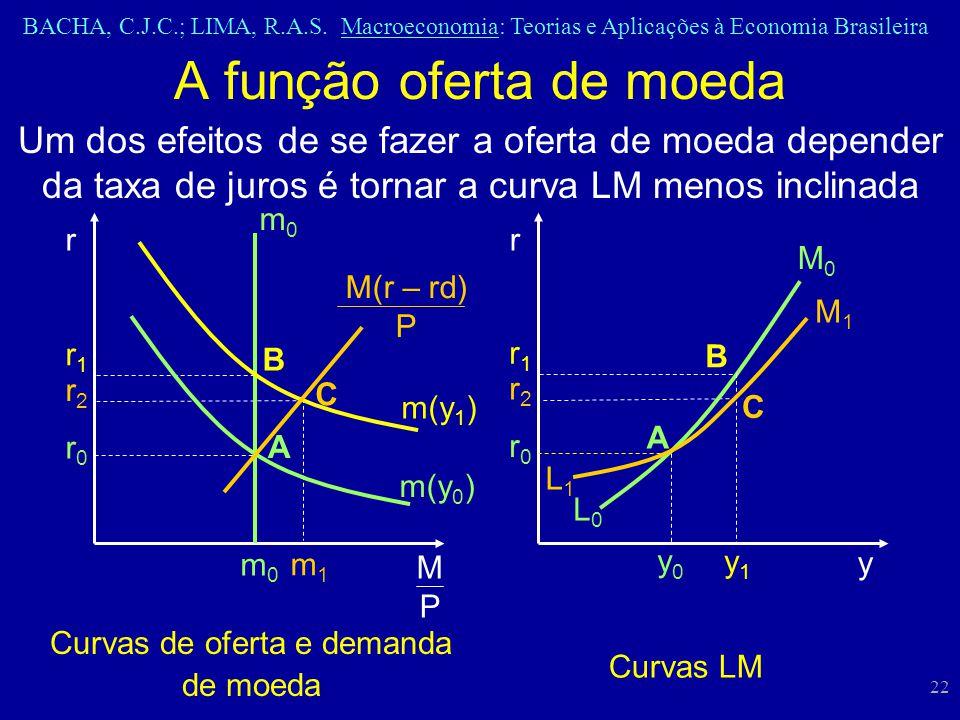 BACHA, C.J.C.; LIMA, R.A.S. Macroeconomia: Teorias e Aplicações à Economia Brasileira 22 A função oferta de moeda Curvas de oferta e demanda de moeda