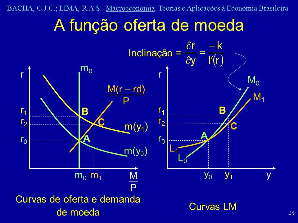 BACHA, C.J.C.; LIMA, R.A.S. Macroeconomia: Teorias e Aplicações à Economia Brasileira 26 A função oferta de moeda Curvas de oferta e demanda de moeda