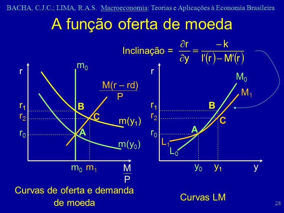 BACHA, C.J.C.; LIMA, R.A.S. Macroeconomia: Teorias e Aplicações à Economia Brasileira 28 A função oferta de moeda Curvas de oferta e demanda de moeda