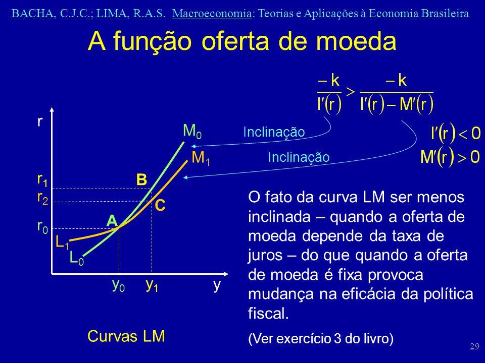 BACHA, C.J.C.; LIMA, R.A.S. Macroeconomia: Teorias e Aplicações à Economia Brasileira 29 A função oferta de moeda Curvas LM y0y0 y y1y1 r L0L0 L1L1 r0