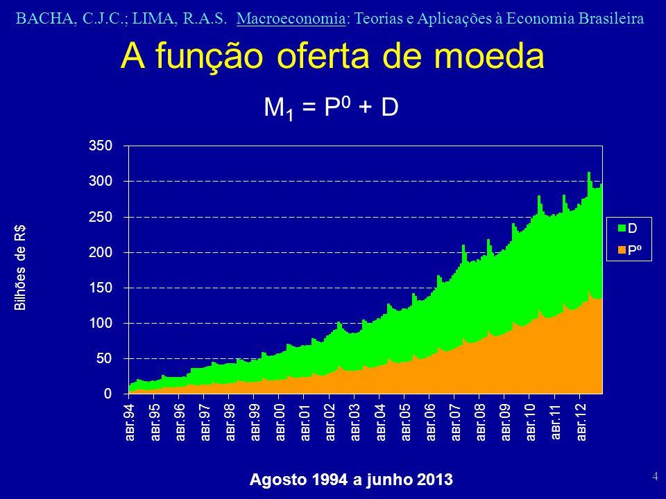 BACHA, C.J.C.; LIMA, R.A.S. Macroeconomia: Teorias e Aplicações à Economia Brasileira 4 A função oferta de moeda M 1 = P 0 + D Agosto 1994 a junho 201