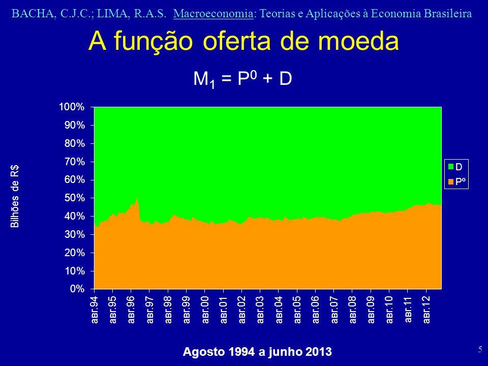 BACHA, C.J.C.; LIMA, R.A.S. Macroeconomia: Teorias e Aplicações à Economia Brasileira 5 A função oferta de moeda M 1 = P 0 + D Agosto 1994 a junho 201