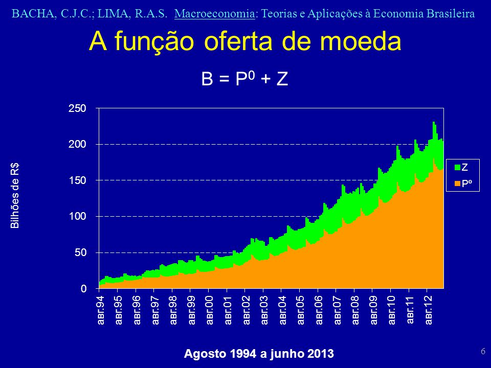 BACHA, C.J.C.; LIMA, R.A.S. Macroeconomia: Teorias e Aplicações à Economia Brasileira 6 A função oferta de moeda B = P 0 + Z Agosto 1994 a junho 2013