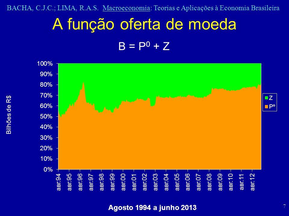 BACHA, C.J.C.; LIMA, R.A.S. Macroeconomia: Teorias e Aplicações à Economia Brasileira 7 A função oferta de moeda B = P 0 + Z Agosto 1994 a junho 2013