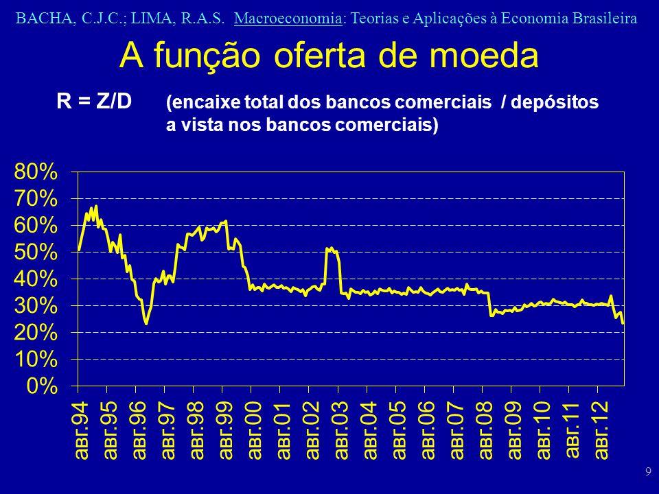 BACHA, C.J.C.; LIMA, R.A.S. Macroeconomia: Teorias e Aplicações à Economia Brasileira 9 A função oferta de moeda R = Z/D (encaixe total dos bancos com