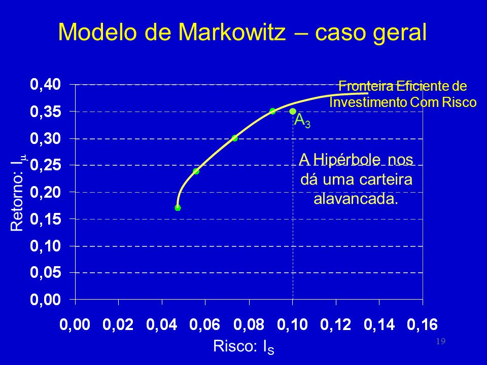 19 Modelo de Markowitz – caso geral Risco: I S Retorno: I A3A3 A Hipérbole nos dá uma carteira alavancada. Fronteira Eficiente de Investimento Com Ris