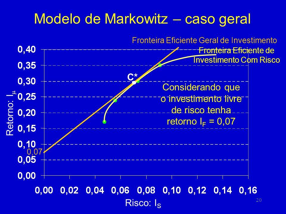 20 Modelo de Markowitz – caso geral Risco: I S Retorno: I Fronteira Eficiente de Investimento Com Risco Considerando que o investimento livre de risco tenha retorno I F = 0,07 0,07 Fronteira Eficiente Geral de Investimento C*