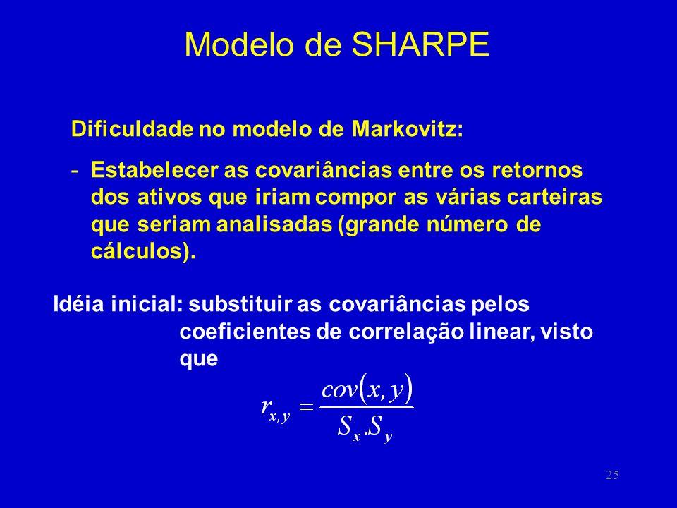 25 Modelo de SHARPE Dificuldade no modelo de Markovitz: -Estabelecer as covariâncias entre os retornos dos ativos que iriam compor as várias carteiras