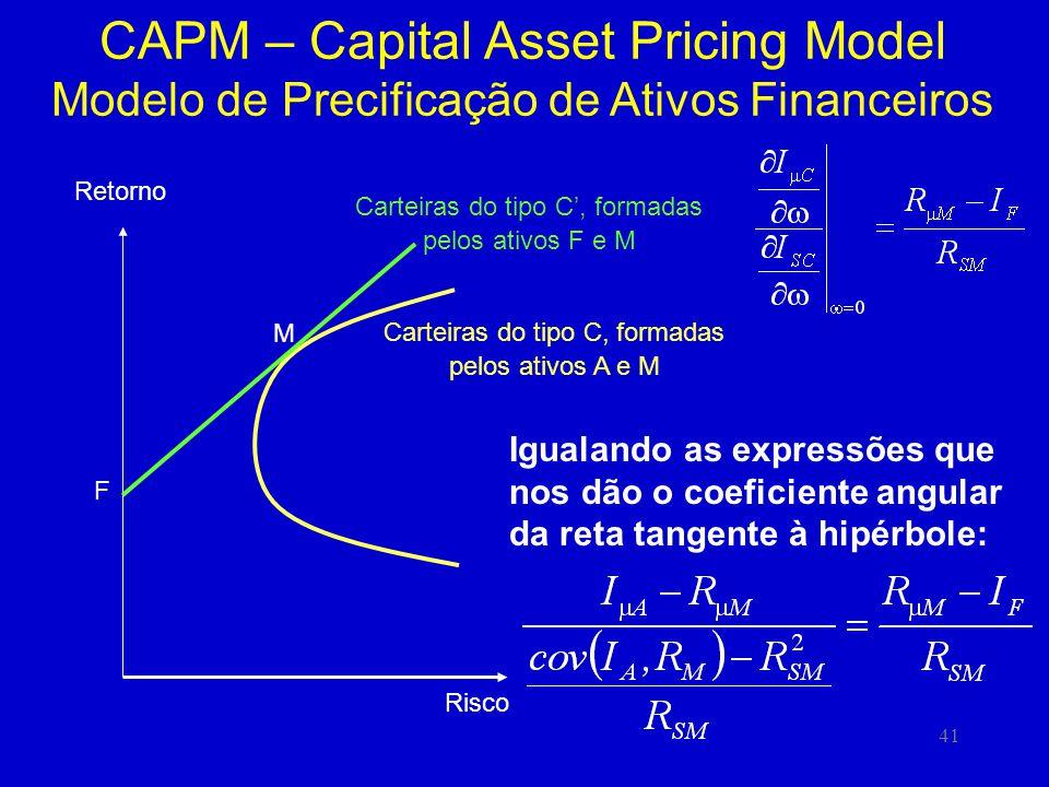 41 CAPM – Capital Asset Pricing Model Modelo de Precificação de Ativos Financeiros Retorno Risco F M Carteiras do tipo C, formadas pelos ativos F e M Carteiras do tipo C, formadas pelos ativos A e M Igualando as expressões que nos dão o coeficiente angular da reta tangente à hipérbole: