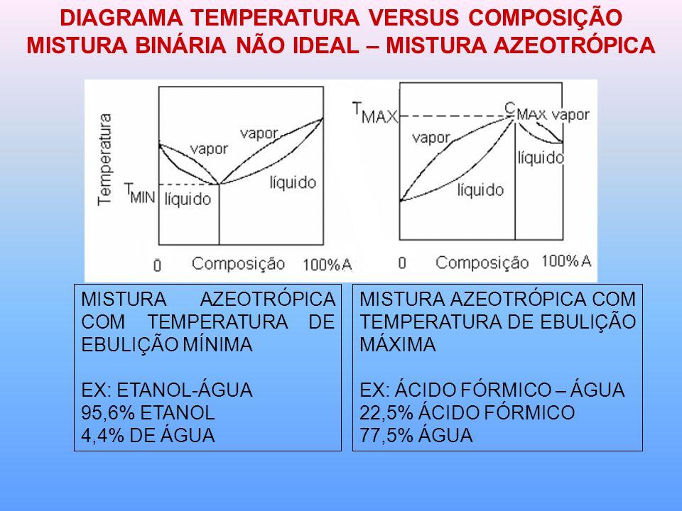 DIAGRAMA TEMPERATURA VERSUS COMPOSIÇÃO MISTURA BINÁRIA NÃO IDEAL – MISTURA AZEOTRÓPICA MISTURA AZEOTRÓPICA COM TEMPERATURA DE EBULIÇÃO MÍNIMA EX: ETANOL-ÁGUA 95,6% ETANOL 4,4% DE ÁGUA MISTURA AZEOTRÓPICA COM TEMPERATURA DE EBULIÇÃO MÁXIMA EX: ÁCIDO FÓRMICO – ÁGUA 22,5% ÁCIDO FÓRMICO 77,5% ÁGUA
