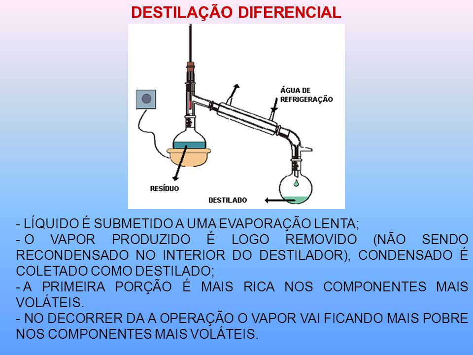 DESTILAÇÃO DIFERENCIAL - LÍQUIDO É SUBMETIDO A UMA EVAPORAÇÃO LENTA; - O VAPOR PRODUZIDO É LOGO REMOVIDO (NÃO SENDO RECONDENSADO NO INTERIOR DO DESTILADOR), CONDENSADO É COLETADO COMO DESTILADO; - A PRIMEIRA PORÇÃO É MAIS RICA NOS COMPONENTES MAIS VOLÁTEIS.