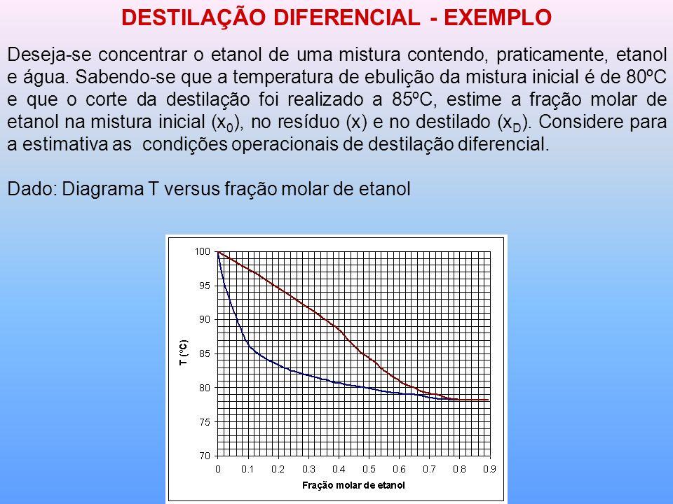 DESTILAÇÃO DIFERENCIAL - EXEMPLO Deseja-se concentrar o etanol de uma mistura contendo, praticamente, etanol e água.