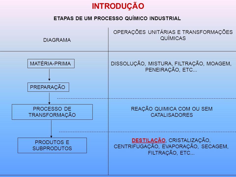 ETAPAS DE UM PROCESSO QUÍMICO INDUSTRIAL DIAGRAMA OPERAÇÕES UNITÁRIAS E TRANSFORMAÇÕES QUÍMICAS MATÉRIA-PRIMA PREPARAÇÃO PROCESSO DE TRANSFORMAÇÃO PRODUTOS E SUBPRODUTOS DISSOLUÇÃO, MISTURA, FILTRAÇÃO, MOAGEM, PENEIRAÇÃO, ETC...