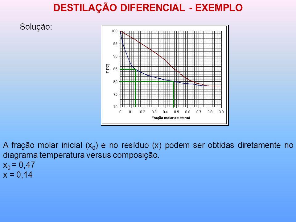 DESTILAÇÃO DIFERENCIAL - EXEMPLO Solução: A fração molar inicial (x 0 ) e no resíduo (x) podem ser obtidas diretamente no diagrama temperatura versus composição.