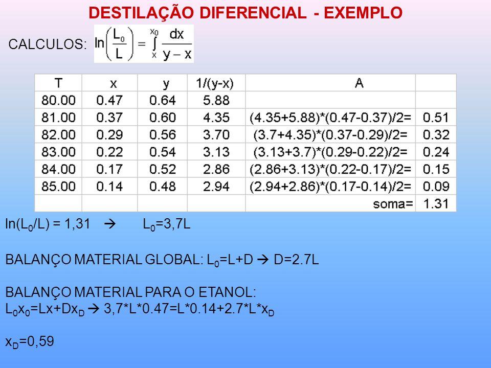 DESTILAÇÃO DIFERENCIAL - EXEMPLO CALCULOS: ln(L 0 /L) = 1,31 L 0 =3,7L BALANÇO MATERIAL GLOBAL: L 0 =L+D D=2.7L BALANÇO MATERIAL PARA O ETANOL: L 0 x 0 =Lx+Dx D 3,7*L*0.47=L*0.14+2.7*L*x D x D =0,59