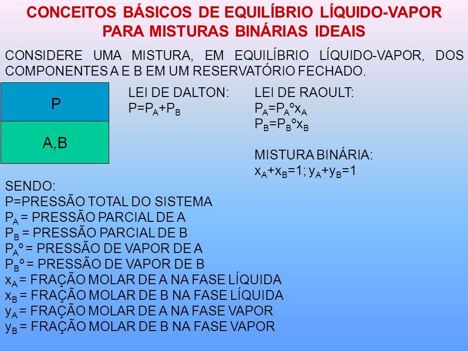 CONCEITOS BÁSICOS DE EQUILÍBRIO LÍQUIDO-VAPOR PARA MISTURAS BINÁRIAS IDEAIS CONSIDERE UMA MISTURA, EM EQUILÍBRIO LÍQUIDO-VAPOR, DOS COMPONENTES A E B EM UM RESERVATÓRIO FECHADO.