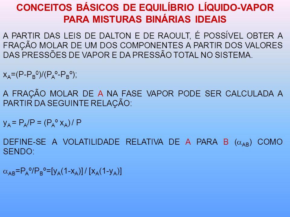 DESTILAÇÃO DIFERENCIAL - EQUACIONAMENTO PARA MISTURAS BINÁRIAS CASO PARTICULAR: VOLATILIDADE APROXIMADAMENTE CONSTANTE: =[y(1-x)] / [x(1-y)] y = x/[1+( -1)] DESTA FORMA: OU OU AINDA: PARA MISTURA DE MULTICOMPONENTES IDEAL PODE-SE RELACIONAR L, L 0 DE DOIS ELEMENTOS QUAISQUER (i E j) E A RESPECTIVA VOLATILIDADE RELATIVA :