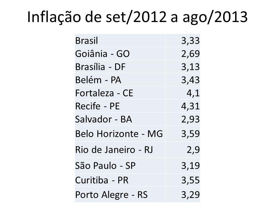 Inflação de set/2012 a ago/2013 Brasil3,33 Goiânia - GO2,69 Brasília - DF3,13 Belém - PA3,43 Fortaleza - CE4,1 Recife - PE4,31 Salvador - BA2,93 Belo Horizonte - MG3,59 Rio de Janeiro - RJ2,9 São Paulo - SP3,19 Curitiba - PR3,55 Porto Alegre - RS3,29