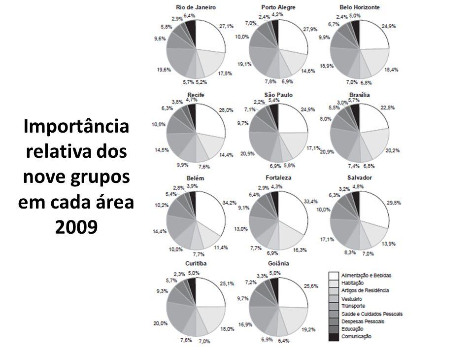 Importância relativa dos nove grupos em cada área 2009