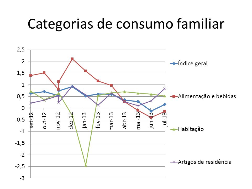 Categorias de consumo familiar