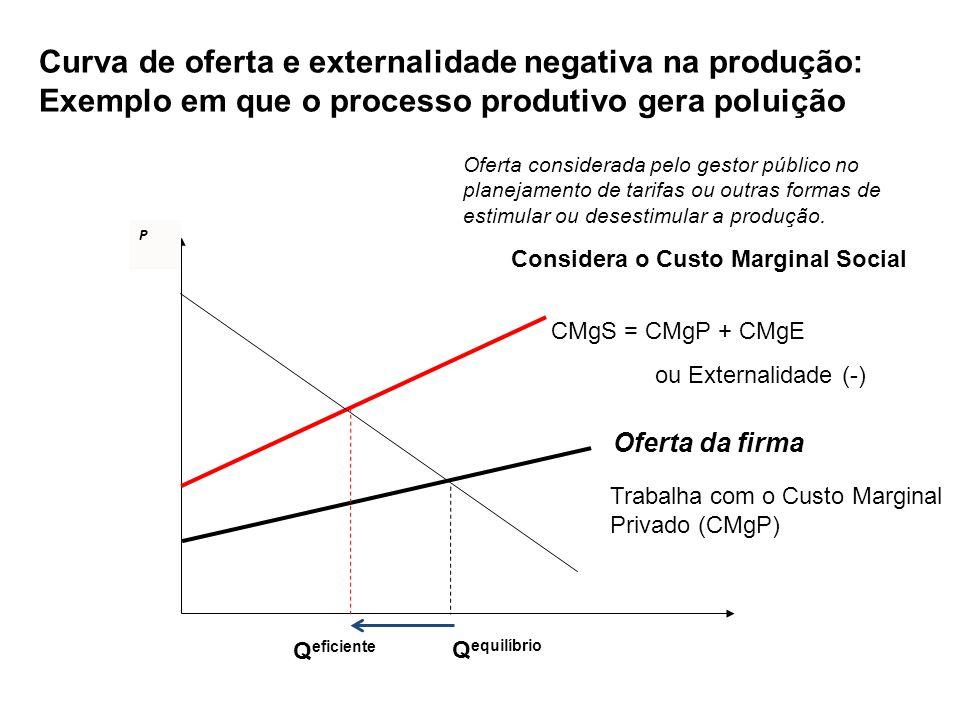 Curva de oferta e externalidade negativa na produção: Exemplo em que o processo produtivo gera poluição P Oferta da firma Trabalha com o Custo Margina