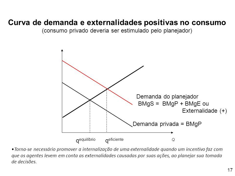 Curva de demanda e externalidades positivas no consumo (consumo privado deveria ser estimulado pelo planejador) 17 Q Demanda do planejador BMgS = BMgP