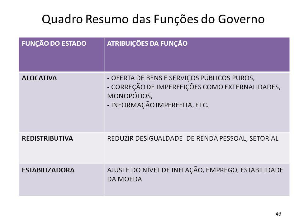 Quadro Resumo das Funções do Governo 46 FUNÇÃO DO ESTADOATRIBUIÇÕES DA FUNÇÃO ALOCATIVA- OFERTA DE BENS E SERVIÇOS PÚBLICOS PUROS, - CORREÇÃO DE IMPER