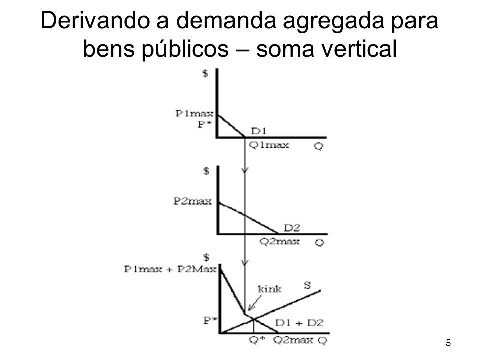 Derivando a demanda agregada para bens públicos – soma vertical 5