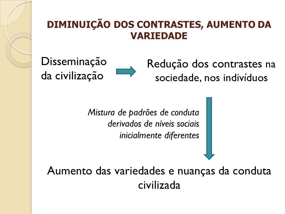 DIMINUIÇÃO DOS CONTRASTES, AUMENTO DA VARIEDADE Redução dos contrastes na sociedade, nos indivíduos Mistura de padrões de conduta derivados de níveis