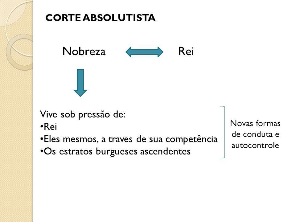 CORTE ABSOLUTISTA NobrezaRei Vive sob pressão de: Rei Eles mesmos, a traves de sua competência Os estratos burgueses ascendentes Novas formas de conduta e autocontrole