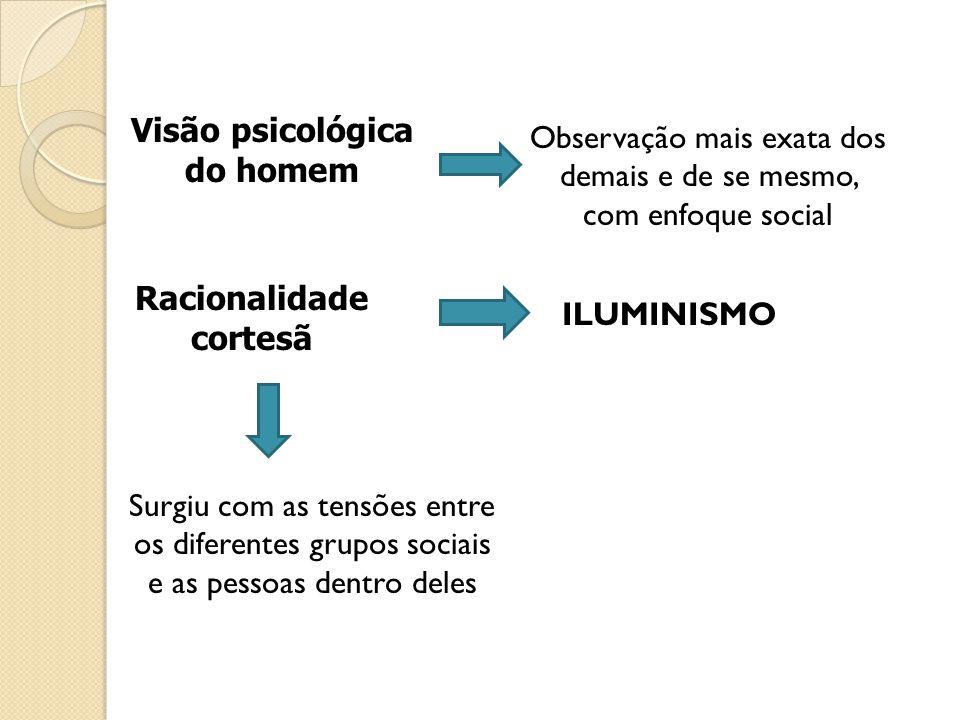 Visão psicológica do homem Observação mais exata dos demais e de se mesmo, com enfoque social Racionalidade cortesã ILUMINISMO Surgiu com as tensões entre os diferentes grupos sociais e as pessoas dentro deles