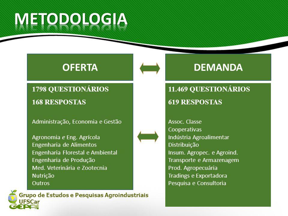 Grupo de Estudos e Pesquisas Agroindustriais UFSCar OFERTADEMANDA 11.469 QUESTIONÁRIOS 619 RESPOSTAS Assoc. Classe Cooperativas Indústria Agroalimenta