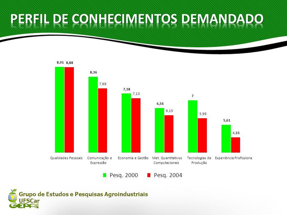 Grupo de Estudos e Pesquisas Agroindustriais UFSCar 8,91 8,36 7,38 6,56 7 5,61 7,69 7,13 6,15 5,99 4,88 8,88 Qualidades PessoaisComunicação e Expressã