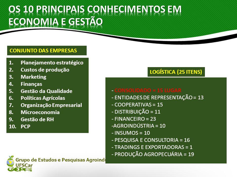 Grupo de Estudos e Pesquisas Agroindustriais UFSCar 1.Planejamento estratégico 2.Custos de produção 3.Marketing 4.Finanças 5.Gestão da Qualidade 6.Pol