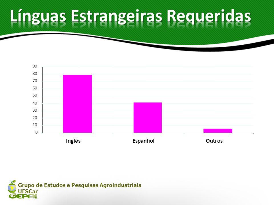 Grupo de Estudos e Pesquisas Agroindustriais UFSCar 0 10 20 30 40 50 60 70 80 90 InglêsEspanholOutros