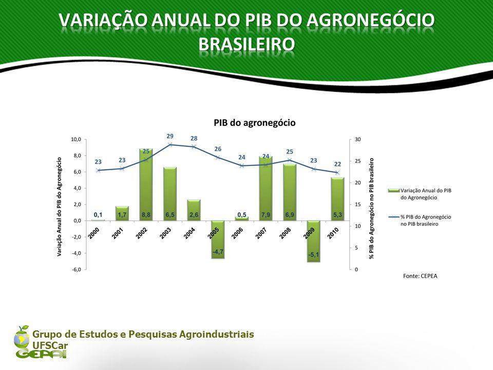 Grupo de Estudos e Pesquisas Agroindustriais UFSCar